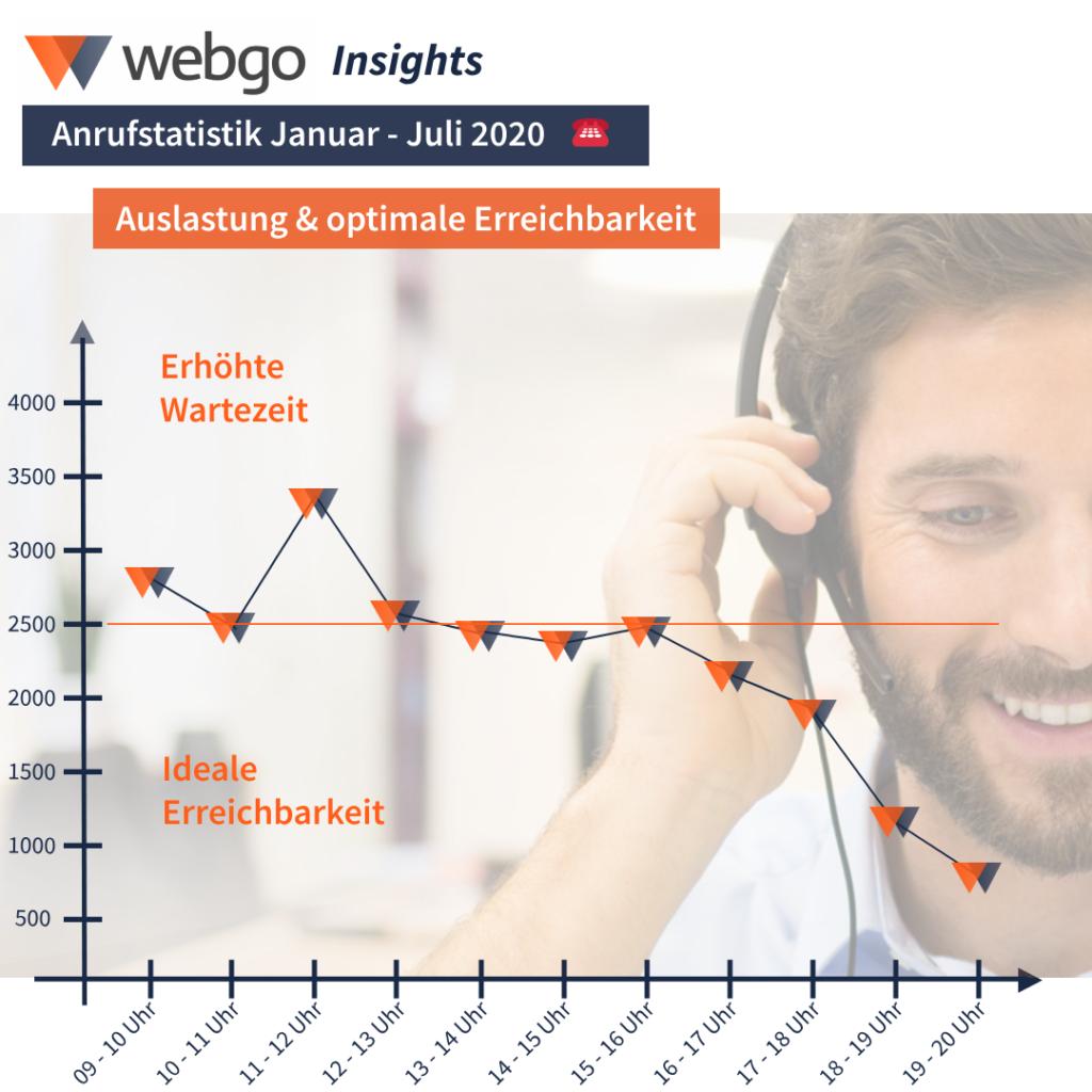 Übersicht, zu welcher Zeit Sie den webgo Support am besten erreichen, ohne lange zu warten.